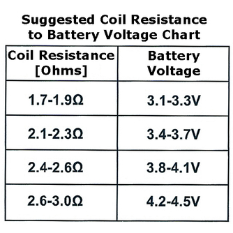 Coil Ohms vs Voltage Chart